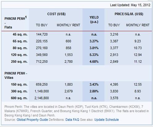 Cambodia Phnom Penh Rental Data