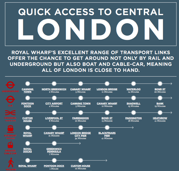 Royal-Wharf-London-access-map