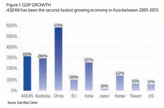 Asean GDP