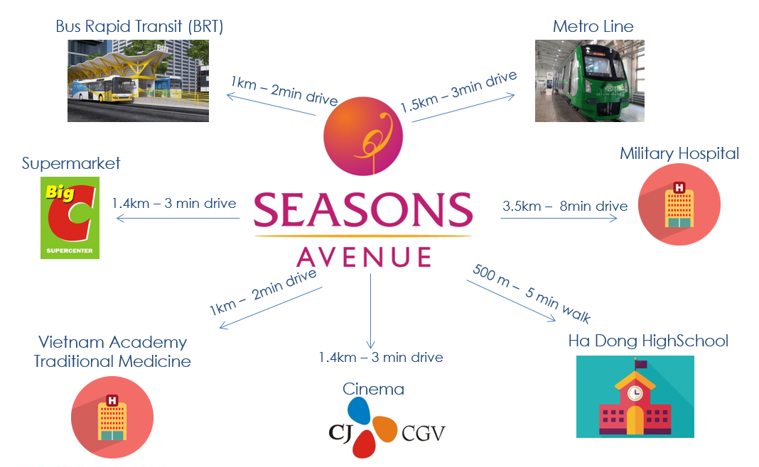 Amenities Seasons Ave