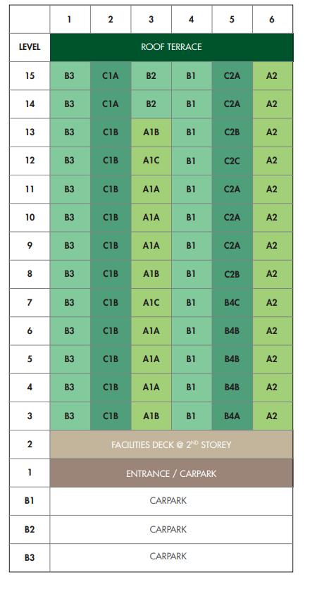 12 on Shan Distribution Chart