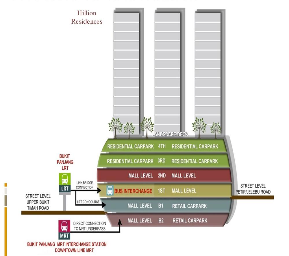 hillion residences level chart