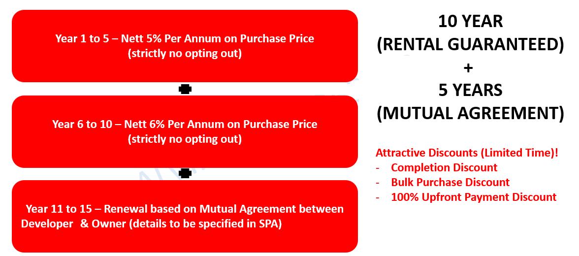 The Peak Discount Guide