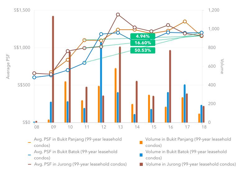 Data-Trends-Bukit-Panjang-Bukit-Batok-Jurong