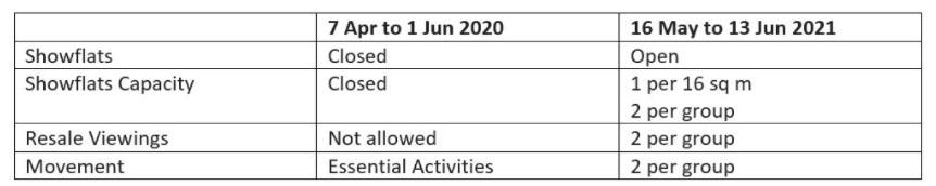 April EDM Covid New Restriction