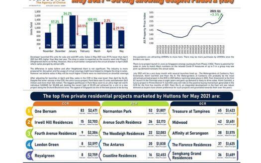 EDM-Developer Sales Infographics May 2021 v3