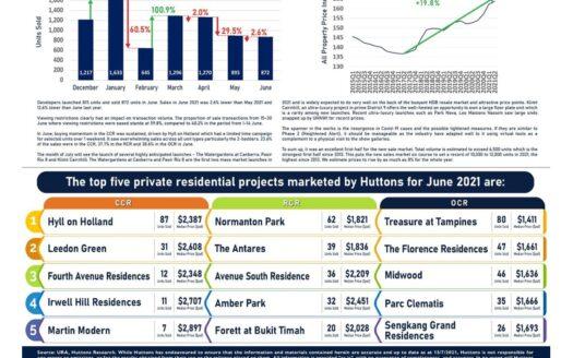 EDM-Developer-Sales-Infographic-June