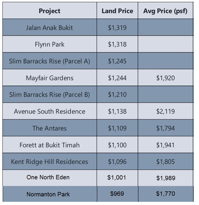 Land PRices One North